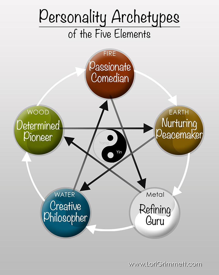 Personality Archetypes of the Fie Elements