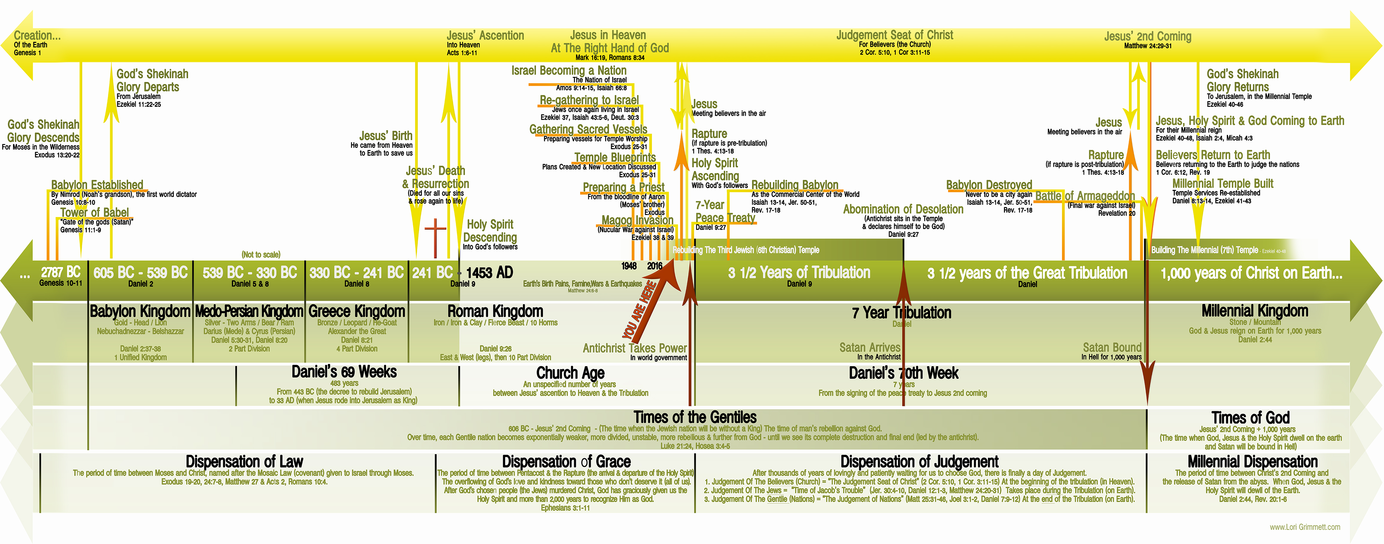end times bible prophecy its not what they told you