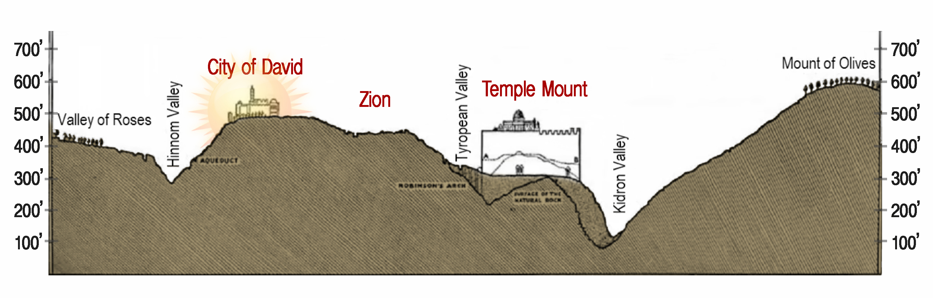 Third Jewish Temple - In The City of David